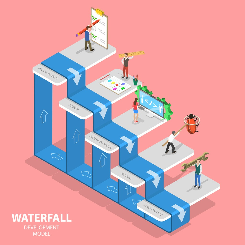 Waterfall Development Model